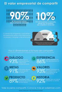 Edelman_Infographic_Brandshare_ES-01