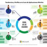 Infografía Tendencias y Perfiles en el uso de aplicaciones - TRENDSITY